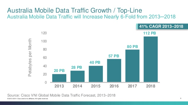 Australia mobile data growth