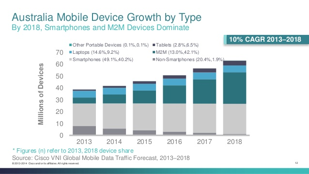 Australia mobile data per type growth