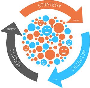 marketing lifecycle management